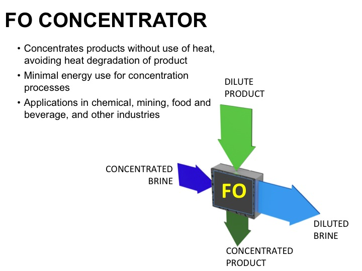 FO concentrator